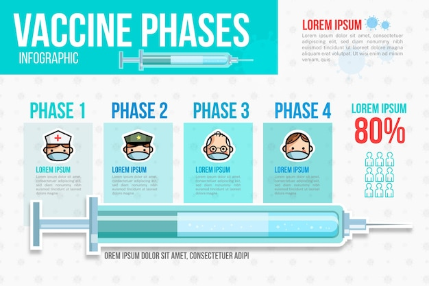 Platte ontwerp coronavirus vaccin infographic