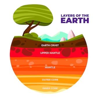 Platte ontwerp illustratie aardelagen