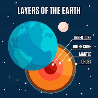Platte ontwerp illustratie lagen van de aarde
