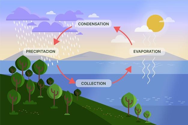 Platte ontwerp natuur watercyclus geïllustreerd