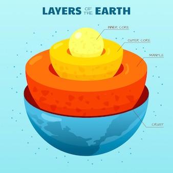 Platte ontwerp planeet aarde lagen illustratie