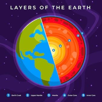 Platte ontwerp van lagen van de aarde