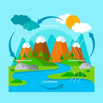 Platte ontwerp watercyclus illustratie