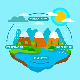 Platte ontwerp watercyclus