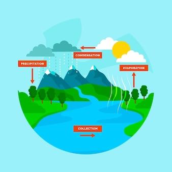 Platte ontwerp waterkringloop in de natuur