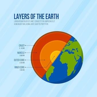 Platte ontwerplagen van de aarde geïllustreerd