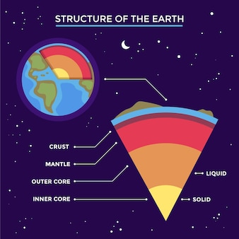 Platte ontwerplagen van de informatie over de aarde