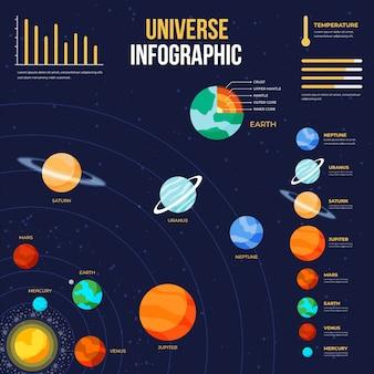 Platte universum infographic
