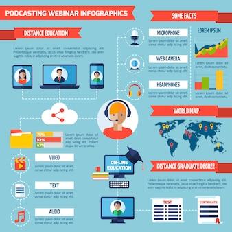 Podcasting en webinar infographics