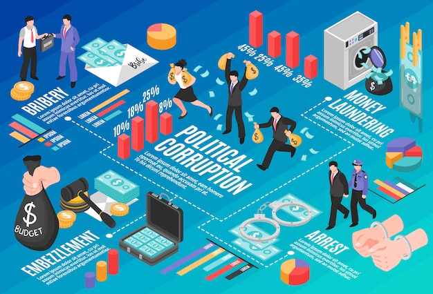 Politieke corruptie infographics layout met witwassen van omkoping verduistering isometrische elementen