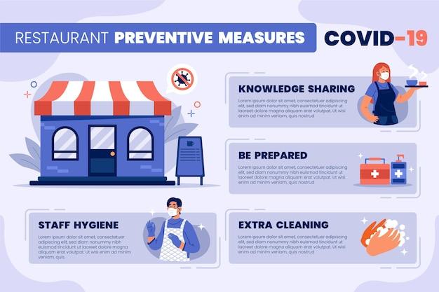 Preventieve maatregelen voor restaurants