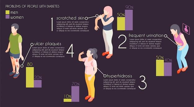Problemen mensen met diabetes isometrische infographics geïllustreerd hyperhidrose zweren plaques gekrast huid frequent urineren vectorillustratie