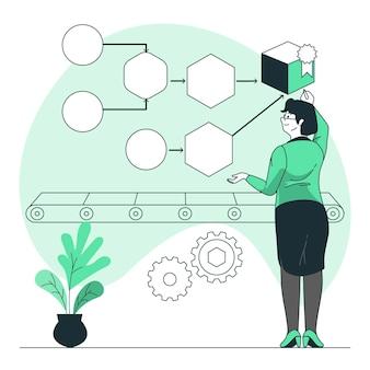 Proces concept illustratie