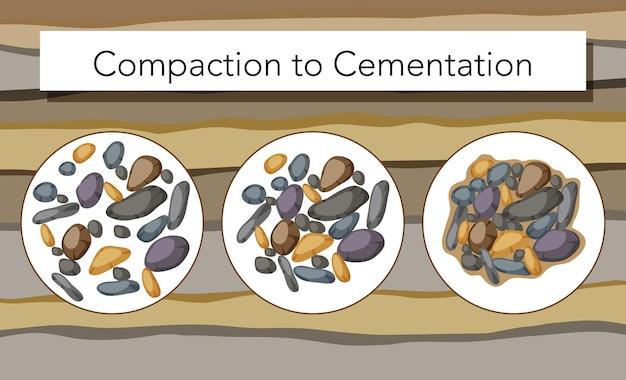 Proces van verdichting tot cementering voor onderwijs
