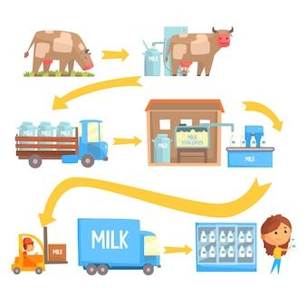 Productie en verwerking melk stadia set van vectorillustraties