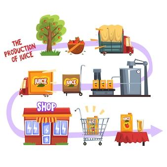 Productie van sap van een boomgaard tot een reeks cartoonillustraties