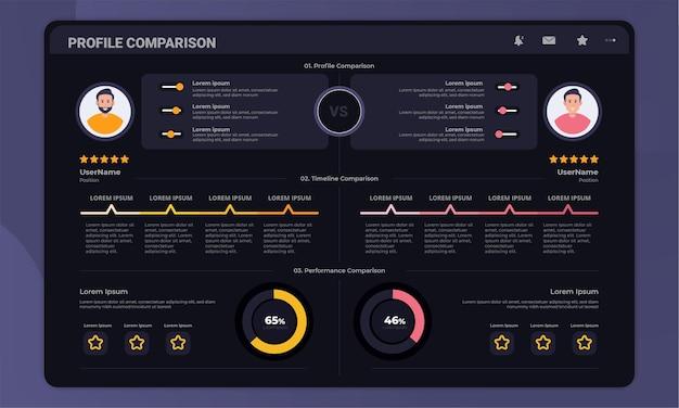 Profielvergelijking op dashboardpaneelinterface met concept van donkere modus