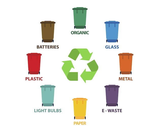 Prullenbakken met recycle symbool. verschillende gekleurde prullenbak. biologisch, batterijen, metaal, plastic, papier, glas, afval, gloeilamp, voedsel. recycling van afvalscheiding inzameling en recyclen. prullenbak.