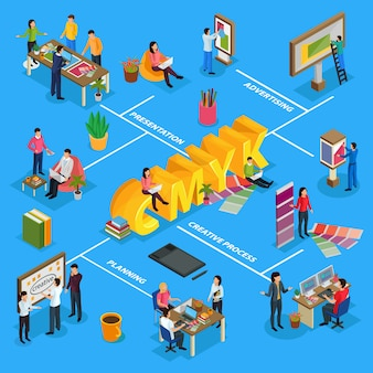 Reclamebureau isometrische stroomdiagram met billboards voor creatieve ontwerpteams van projectpresentaties