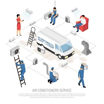 Regeling stroomschema airconditioner