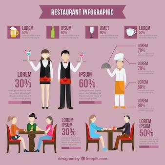 Restaurant infografie