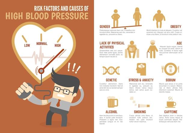 Risicofactoren en oorzaken van infographic met hoge bloeddruk