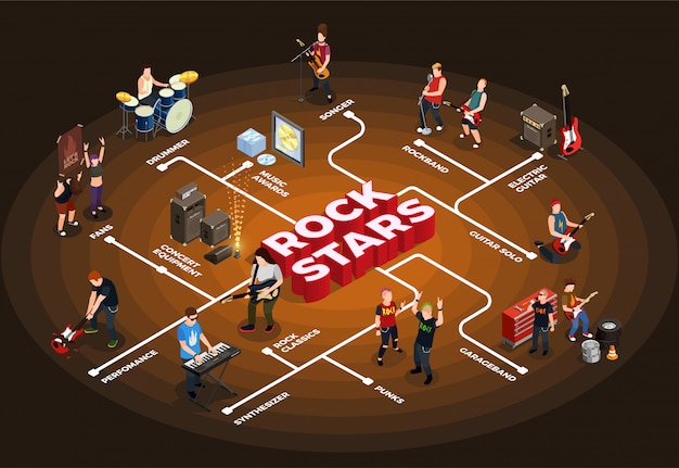 Rock stars isometrische stroomdiagram