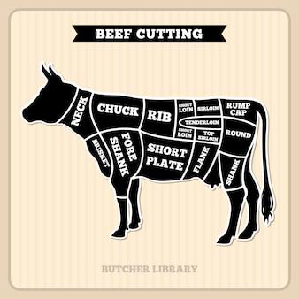 Rundvlees, koe snijdt slager vector diagram