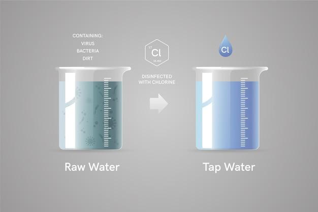 Ruw water gedesinfecteerd met chloor