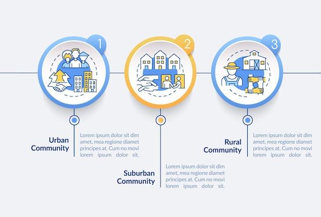Samenlevingen typen vector infographic sjabloon. stedelijke, landelijke gemeenschap presentatie schets ontwerpelementen. datavisualisatie met 3 stappen. proces tijdlijn info grafiek. workflowlay-out met lijnpictogrammen