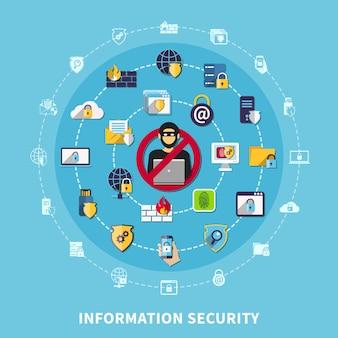 Samenstelling informatiebeveiliging