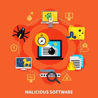 Samenstelling kwaadaardige software