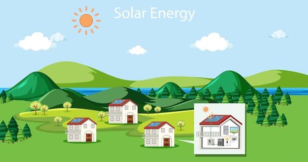 Scène met huizen die zonne-energie gebruiken