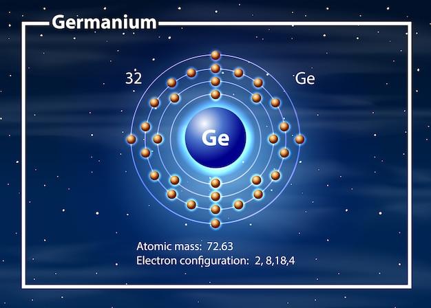 Scheikundig atoom van germanium diagram