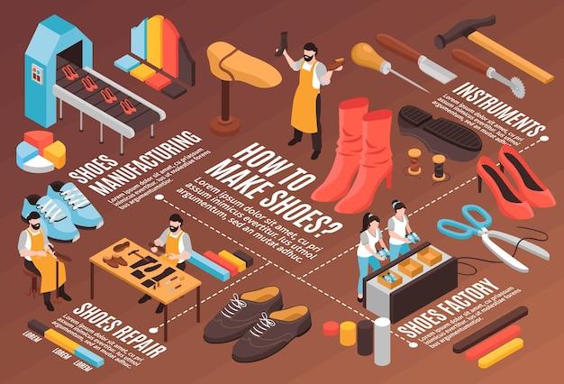 Schoenenproductie isometrisch stroomschema met fabrieksapparatuurinstrumenten en schoenmakersillustratie
