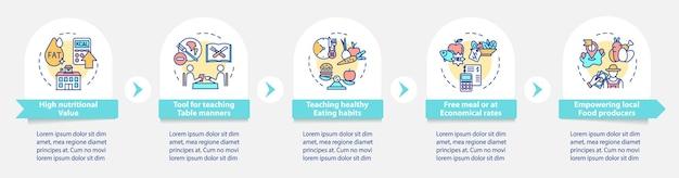 Schoolmaaltijdvereisten vector infographic sjabloon. gezonde snacks presentatie ontwerpelementen. datavisualisatie in 5 stappen. proces tijdlijn grafiek. workflowlay-out met lineaire pictogrammen
