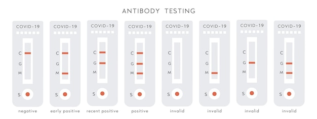 Set van covid-19 positieve, negatieve en ongeldige resultaten. diagnostische testkit voor coronavirusantilichamen.