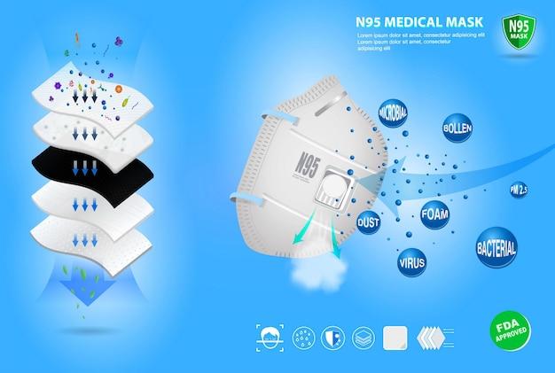 Set van n95 of kn95 chirurgisch masker of vloeistofbestendig medisch gezichtsmasker of 5-laags masker eps vector