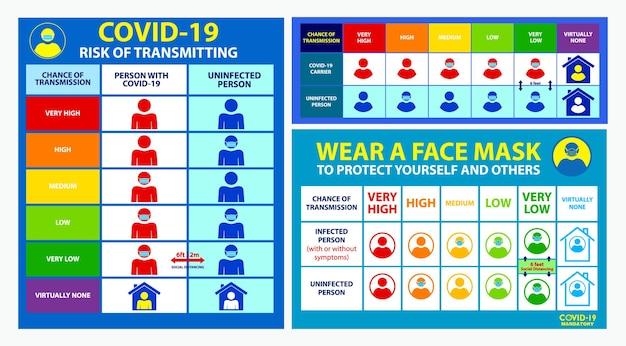Set van risicospreiding covid-poster of verplicht om een gezichtsmasker te dragen of risico op overdracht van covid19