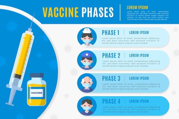 Sjabloon voor fasen van het coronavirusvaccin
