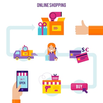 Sjabloon voor online winkelen proces
