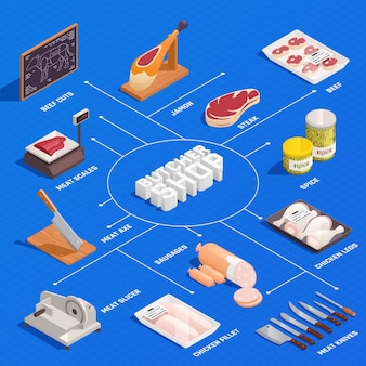 Slager isometrisch infographic stroomschema met met kipfilet rundvlees snijdt ham steak vlees snijmessen