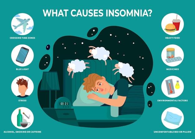 Slapeloosheid veroorzaakt infographics.