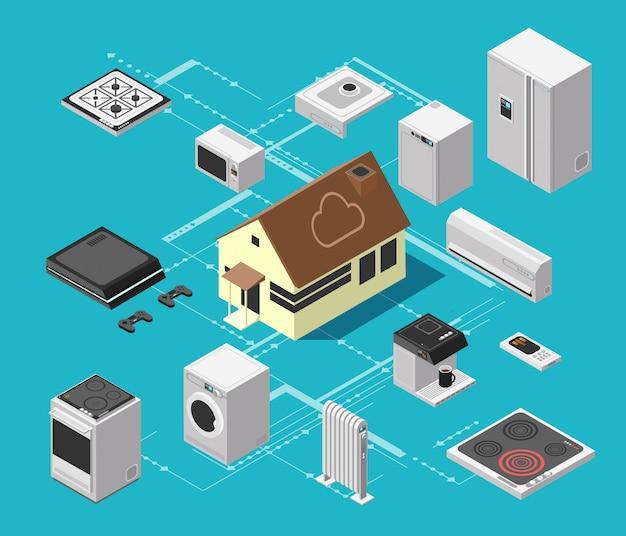 Slimme huistechnologiesysteem en draadloze elektronische apparatuur isometrisch