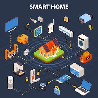 Smart home stroomdiagram isometrische poster