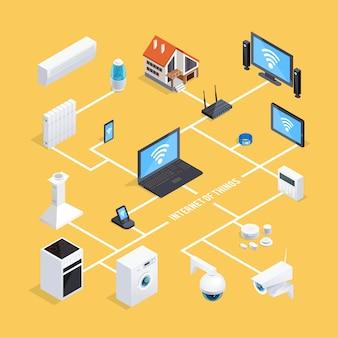 Smart home system isometrisch stroomdiagram