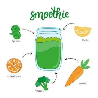 Smoothie recept concept