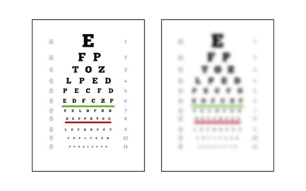 Snellen grafiek oogtest scherp en onscherp voor het testen van mensen op de kwaliteit van zicht poster voor