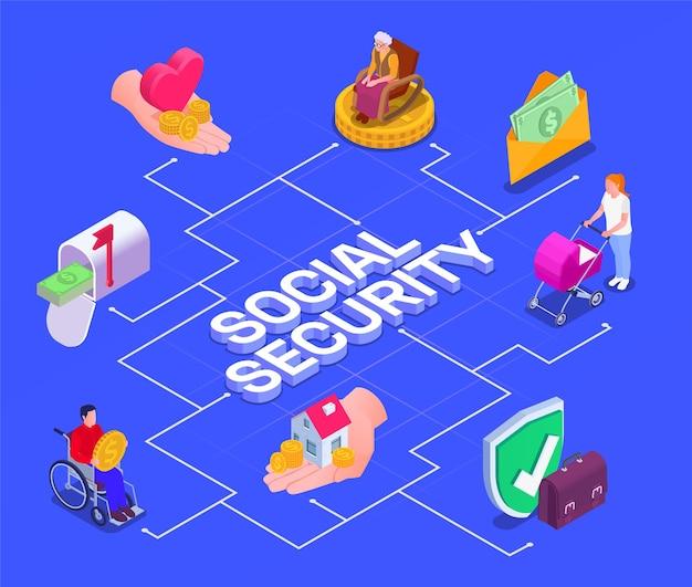 Sociale zekerheid werkloosheidsuitkeringen isometrische samenstelling