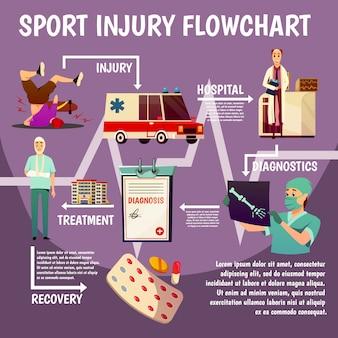 Sport trauma platte stroomdiagram